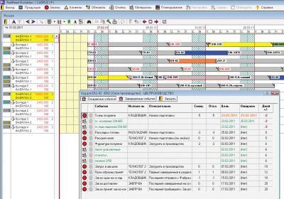 Рис. 1.: Пример доски планирования FastReact. В окне «Отчет о событиях для заказа D11-02» отображены требуемые материалы, привязанные к событиям поставки материалов.
