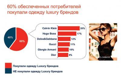 Рис. 08. 60% обеспеченных потребителей покупали одежду luxury брендов