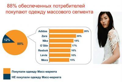 Рис. 09. 88% обеспеченных потребителей покупают одежду массового сегмента