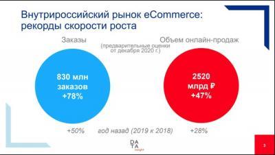 Внутрироссийский рынок eCommerce: ©Data Insight