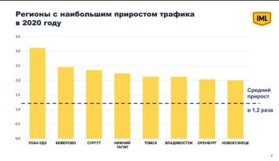 Регионы с наибольшим приростом онлайн заказов: ©IML