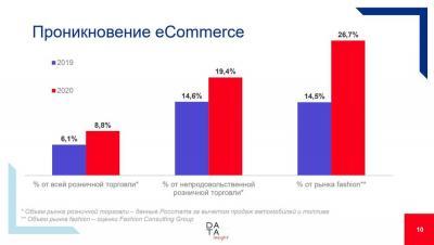 Проникновение eCommerce: ©Data Insight
