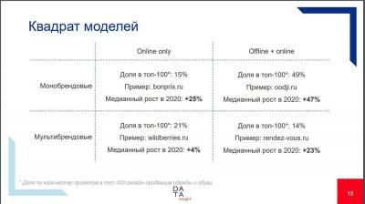 Модели онлайн рынка моды: ©Data Insight