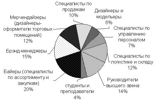 Медиакит - ModaNews.ru - интернет-портал индустрии моды. Портрет посетителя по профессии.