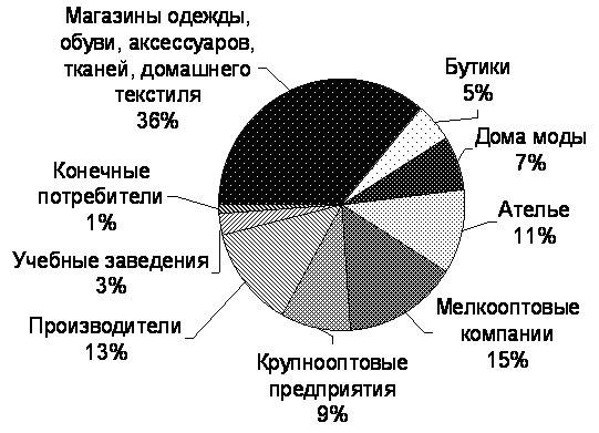 Медиакит - ModaNews.ru - интернет-портал индустрии моды. Портрет посетителя по виду деятельности компании.